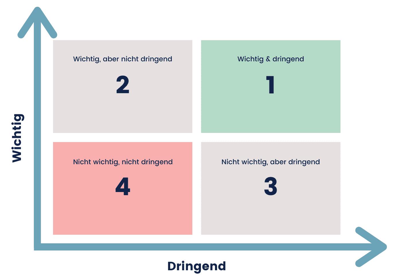 Eisenhower-Matrix mit ihren vier Quadranten für ein besseres Zeitmanagement
