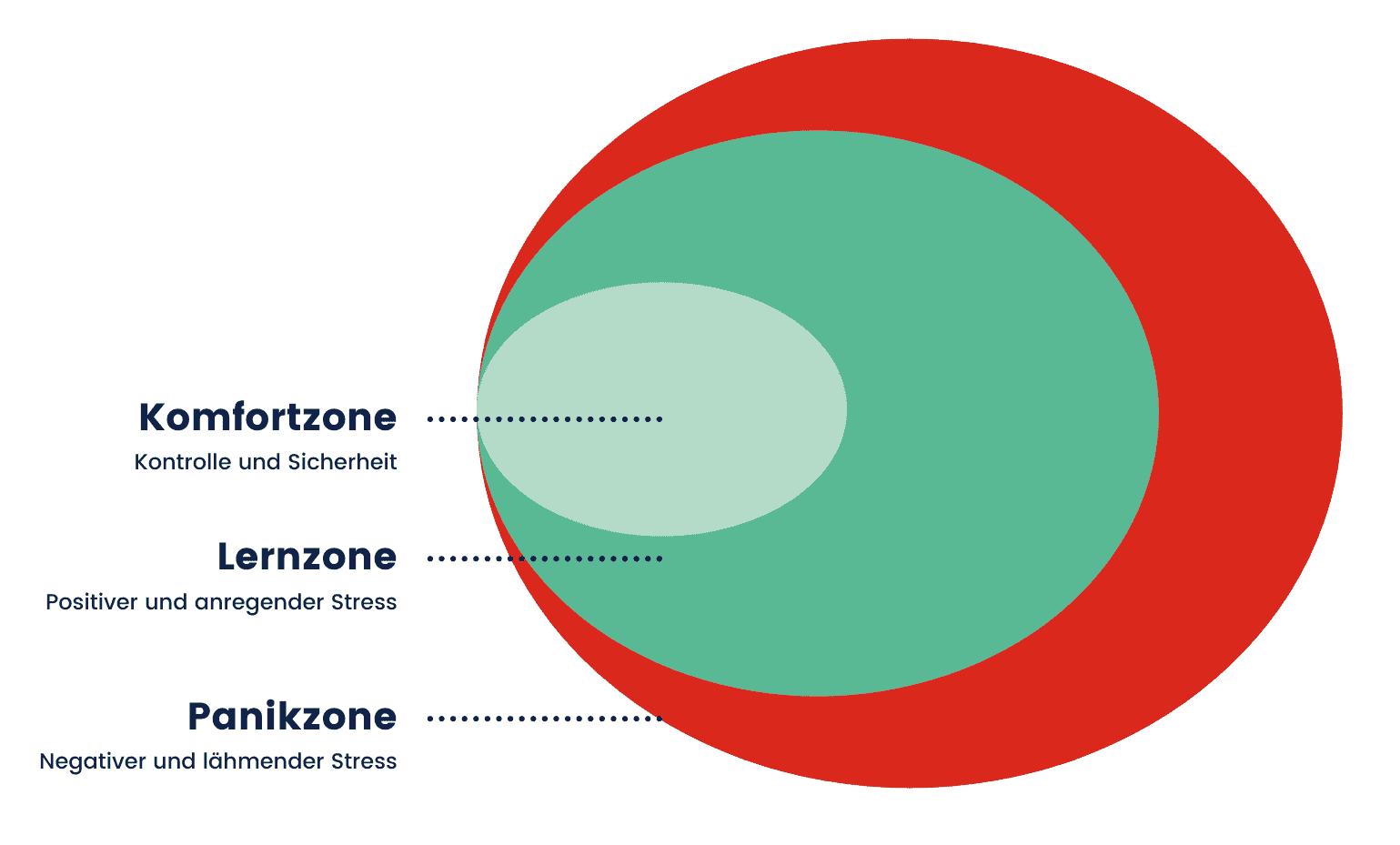 Hinter der Komfortzone liegt die Lernzone. Hier solltest du dich bewegen, denn hier wartet positiver und anregender Stress auf dich. Hinter der Lernzone wartet wiederum die Panikzone. Die solltest du unbedingt vermeiden.